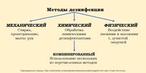 Gramotnaya-dezinfektsiya-1.jpg