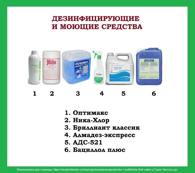 Дезинфектанты поликлиника