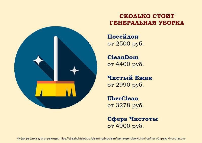 Генеральная уборка квартир в Москве