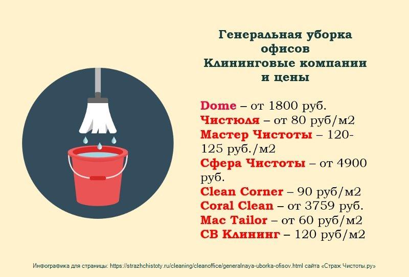 Генеральная уборка офиса цены