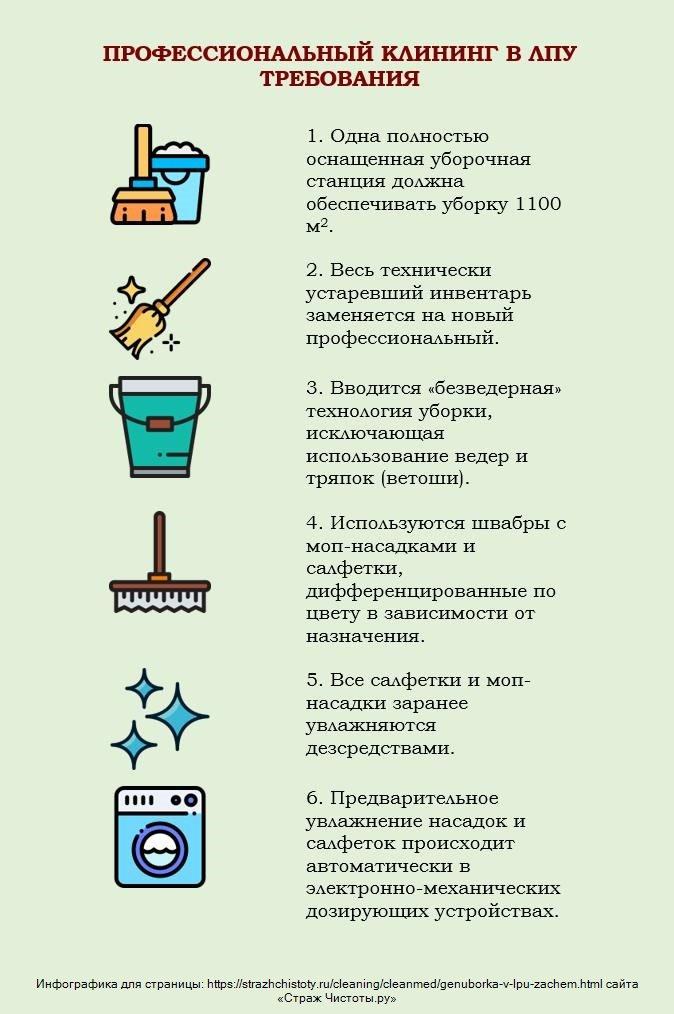 Санитарные нормы ЛПУ