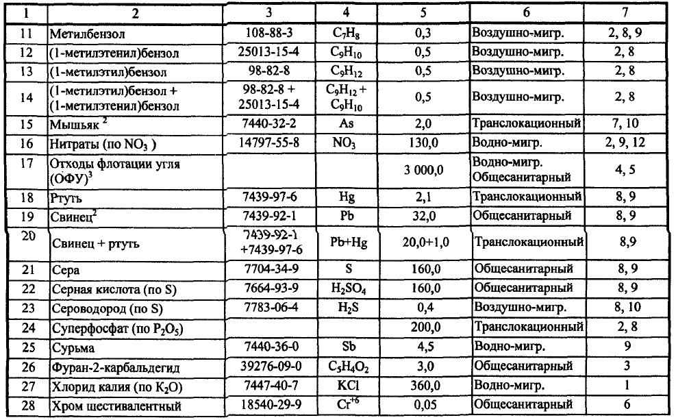 определение пдк вредных веществ