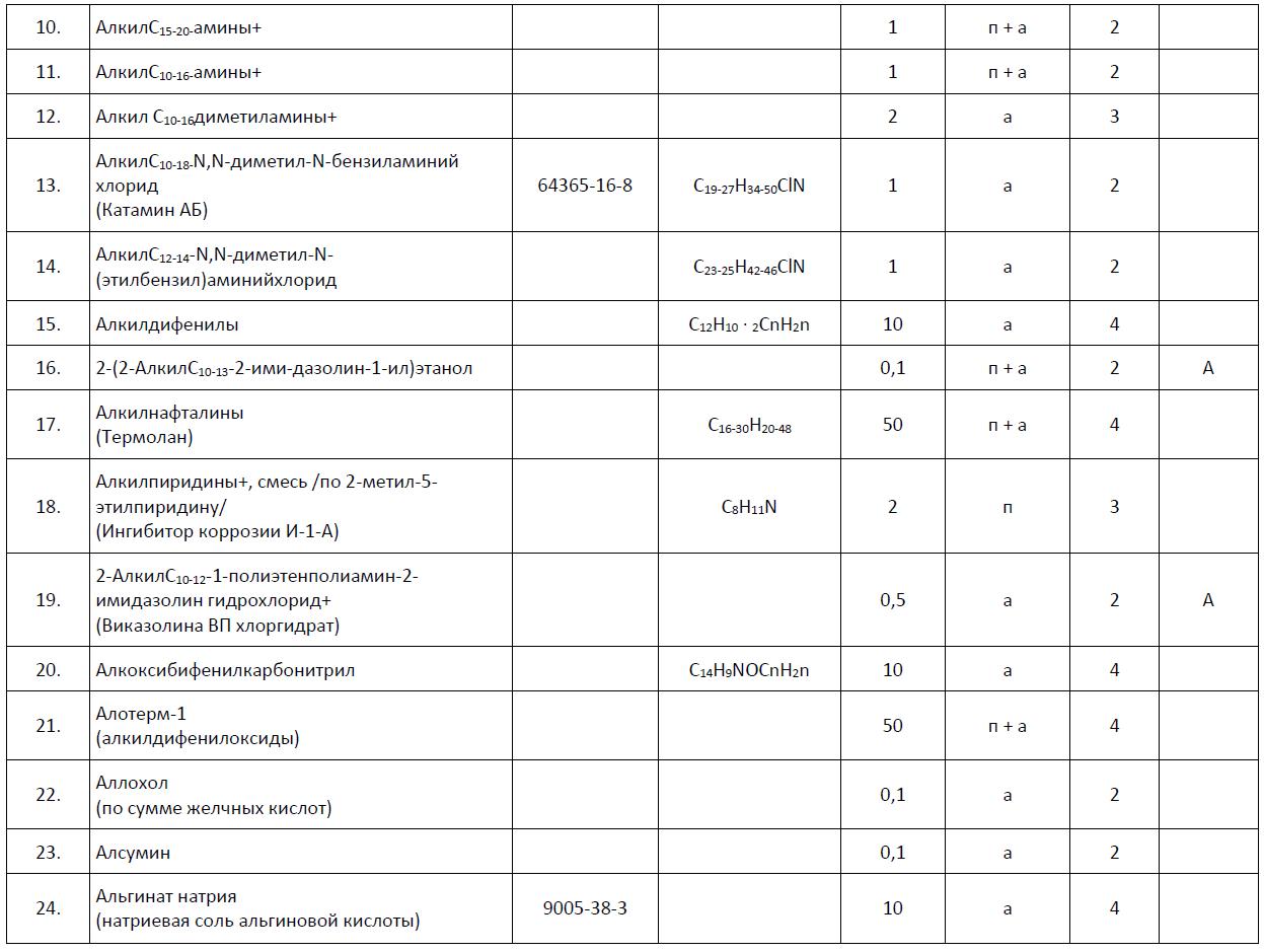 определение пдк вредных веществ в воздухе рабочей зоны