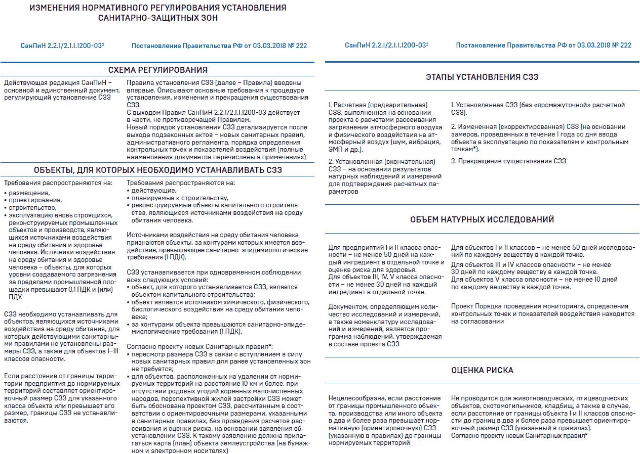 мониторинг сзз по химическим факторам