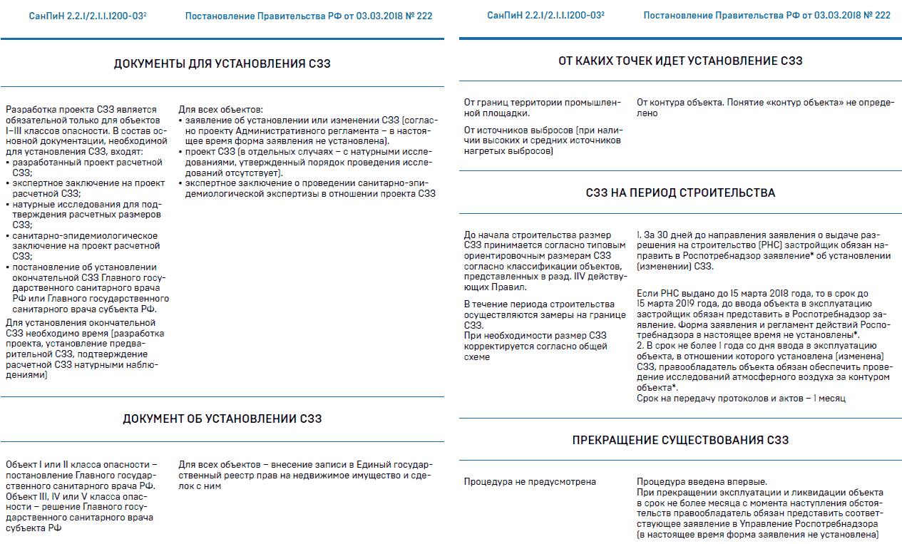 организация экологического мониторинга на территории сзз